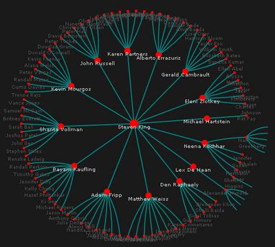 Hierarchical Visualizations in R and the Javascript